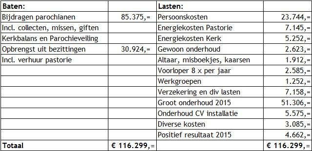 kosten-2015